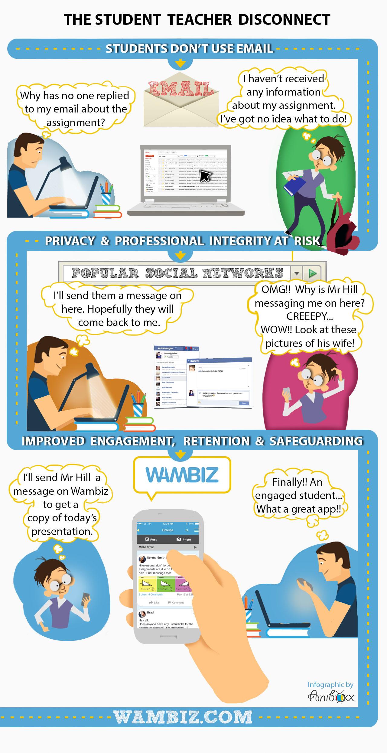 Wambiz Infographic